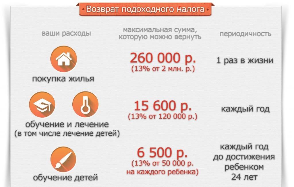 Размер налоговых вычетов в России