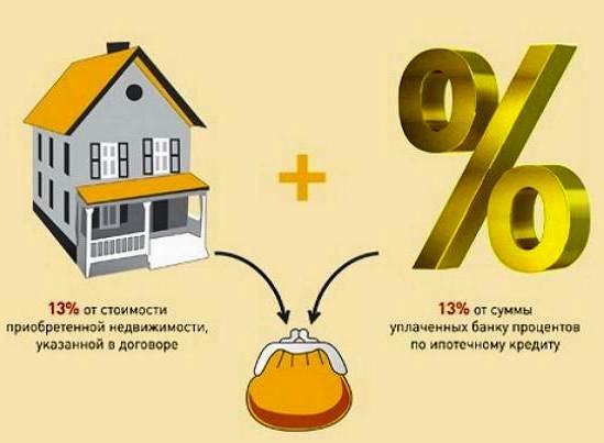 Как вернуть проценты с ипотеки