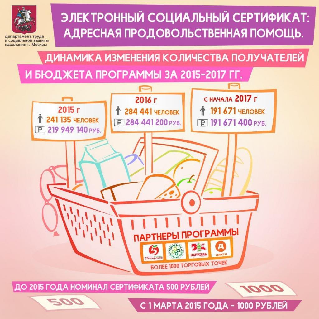 социальная карта москвича какие льготы дает