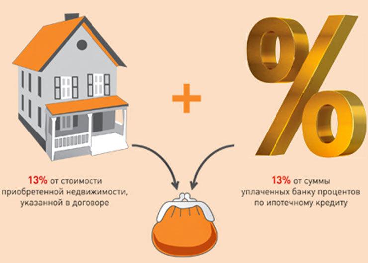 Сколько вернут за покупку квартиры