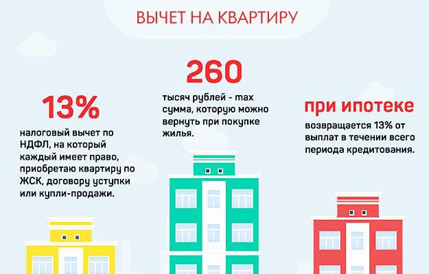 13% вычет на квартиру