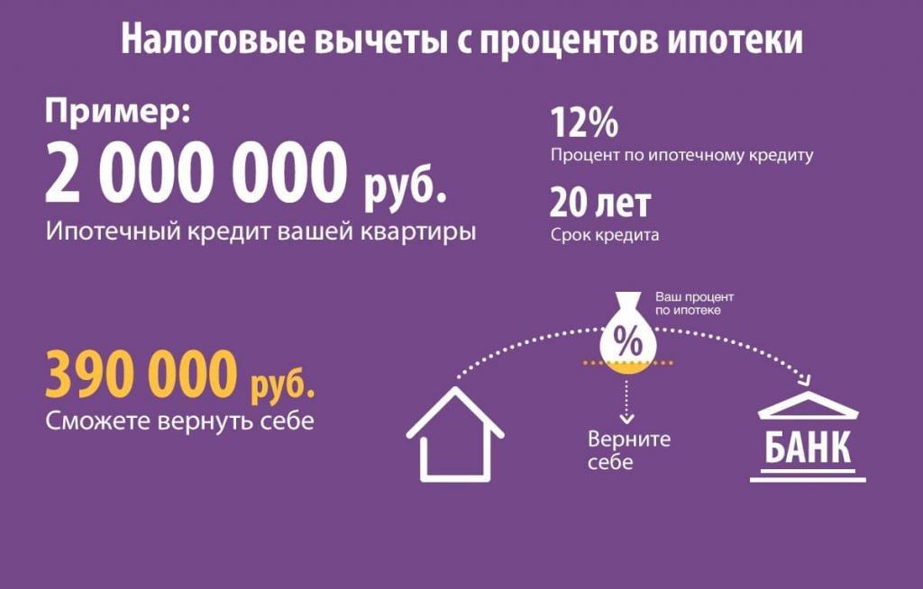 Сколько вернут за покупку жилья
