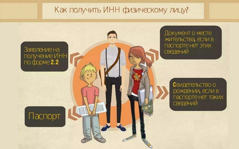 Все о выдаче и восстановлении ИНН в России
